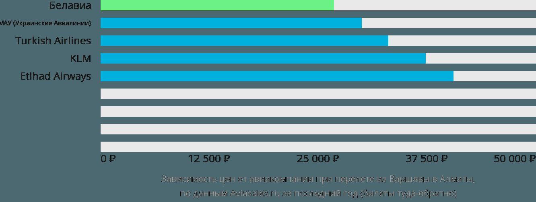 Динамика цен в зависимости от авиакомпании, совершающей перелет из Варшавы в Алматы