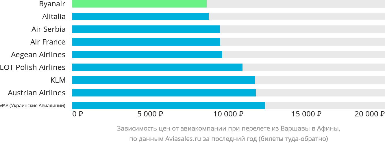 Динамика цен в зависимости от авиакомпании, совершающей перелет из Варшавы в Афины