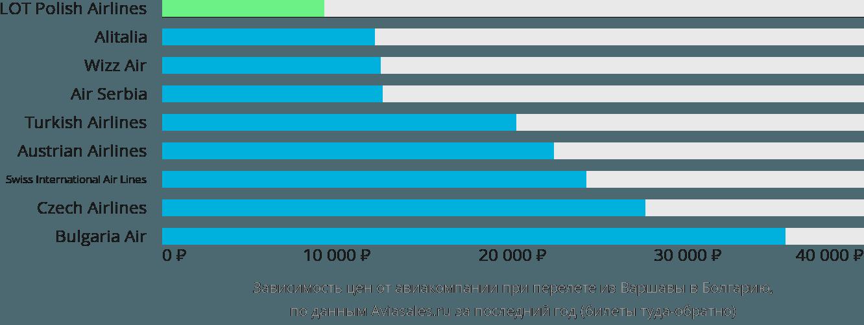 Динамика цен в зависимости от авиакомпании, совершающей перелет из Варшавы в Болгарию