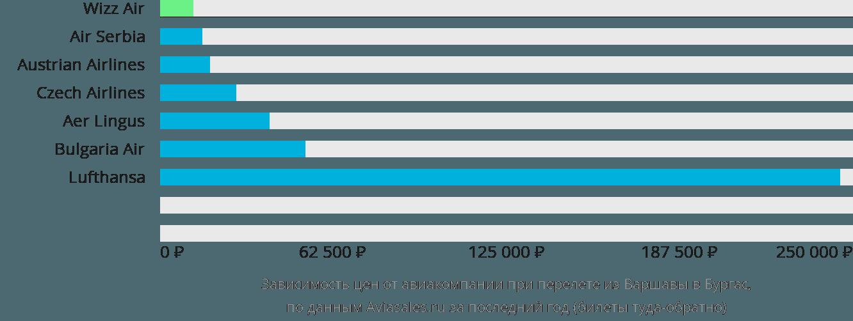 Динамика цен в зависимости от авиакомпании, совершающей перелет из Варшавы в Бургас