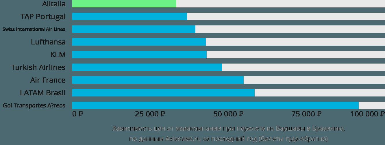 Динамика цен в зависимости от авиакомпании, совершающей перелет из Варшавы в Бразилию