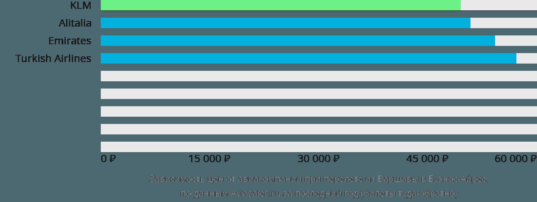 Динамика цен в зависимости от авиакомпании, совершающей перелет из Варшавы в Буэнос-Айрес