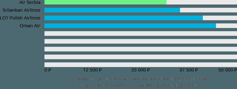Динамика цен в зависимости от авиакомпании, совершающей перелет из Варшавы в Коломбо