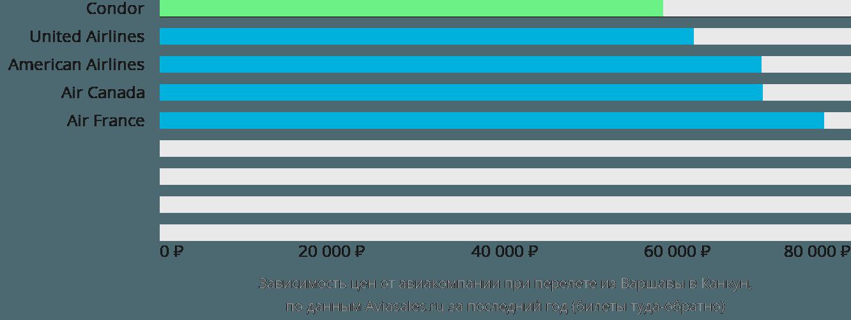 Динамика цен в зависимости от авиакомпании, совершающей перелет из Варшавы в Канкун