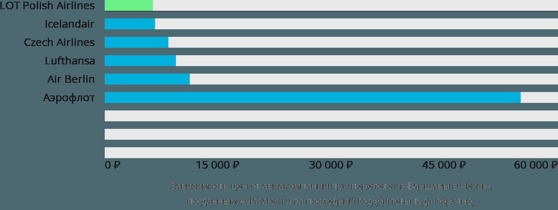 Динамика цен в зависимости от авиакомпании, совершающей перелёт из Варшавы в Чехию