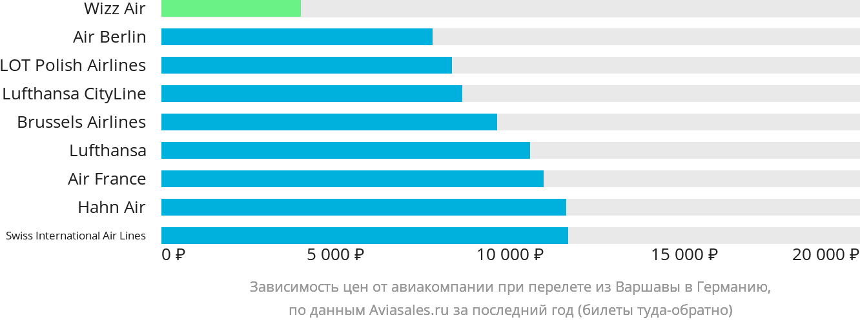 Динамика цен в зависимости от авиакомпании, совершающей перелет из Варшавы в Германию
