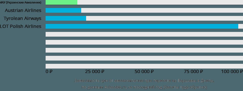 Динамика цен в зависимости от авиакомпании, совершающей перелет из Варшавы в Днепр