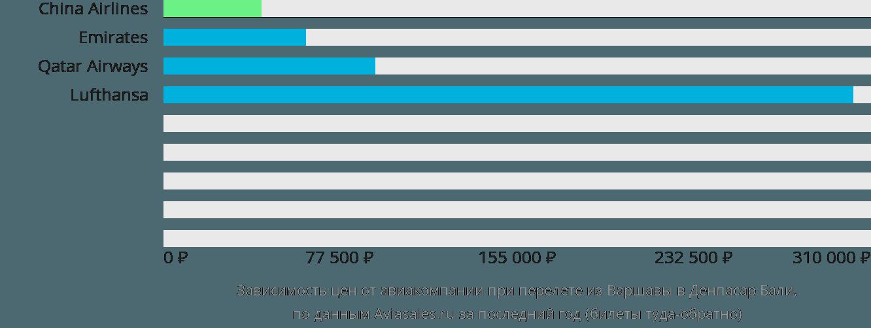 Динамика цен в зависимости от авиакомпании, совершающей перелет из Варшавы в Денпасар Бали