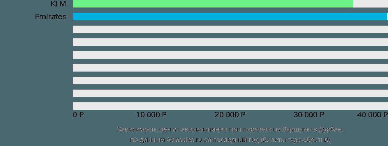 Динамика цен в зависимости от авиакомпании, совершающей перелет из Варшавы в Дурбан