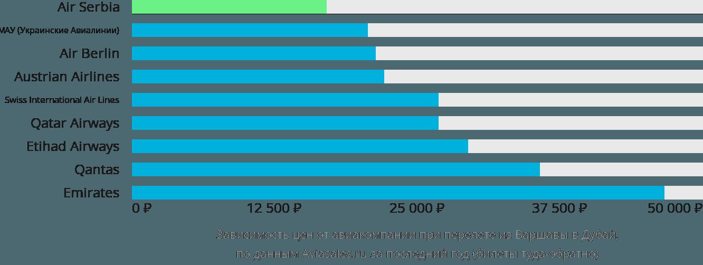 Динамика цен в зависимости от авиакомпании, совершающей перелет из Варшавы в Дубай