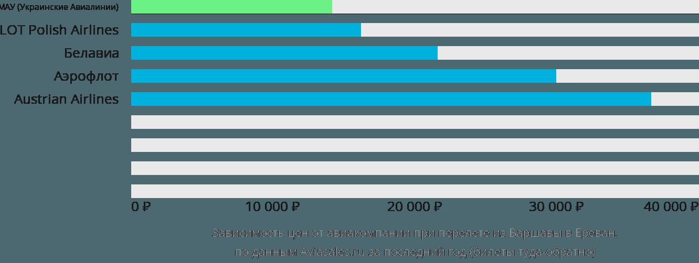 Динамика цен в зависимости от авиакомпании, совершающей перелет из Варшавы в Ереван
