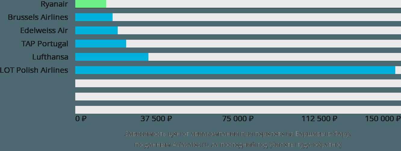 Динамика цен в зависимости от авиакомпании, совершающей перелет из Варшавы в Фару