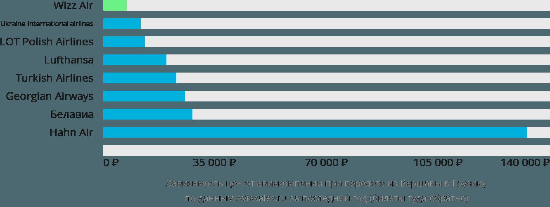 Динамика цен в зависимости от авиакомпании, совершающей перелет из Варшавы в Грузию