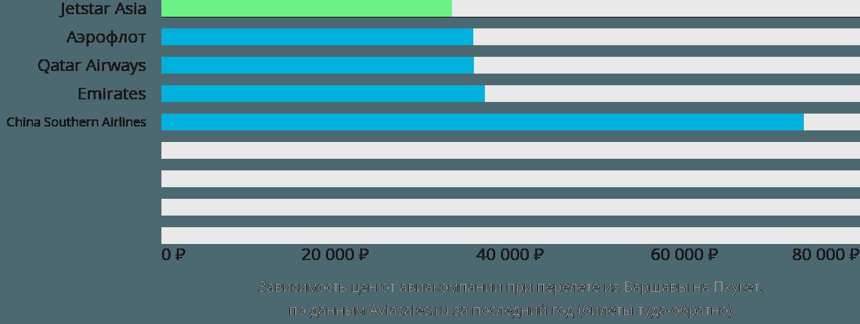Динамика цен в зависимости от авиакомпании, совершающей перелет из Варшавы на Пхукет