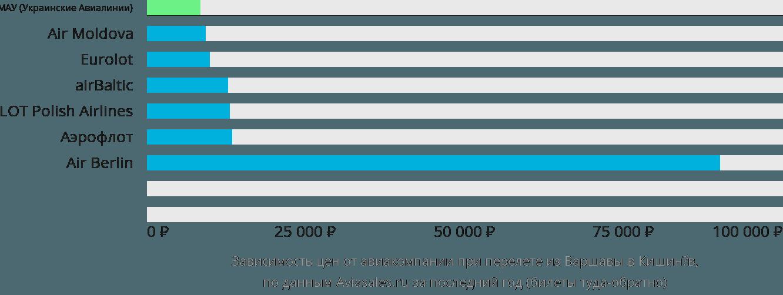 Динамика цен в зависимости от авиакомпании, совершающей перелет из Варшавы в Кишинёв