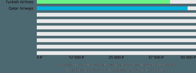 Динамика цен в зависимости от авиакомпании, совершающей перелет из Варшавы в Катманду