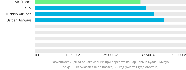 Динамика цен в зависимости от авиакомпании, совершающей перелет из Варшавы в Куала-Лумпур