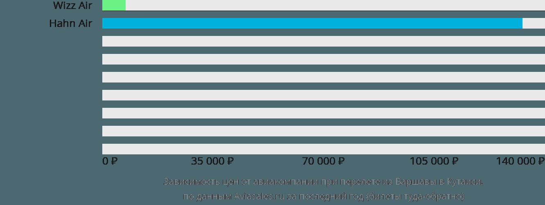 Динамика цен в зависимости от авиакомпании, совершающей перелет из Варшавы в Кутаиси