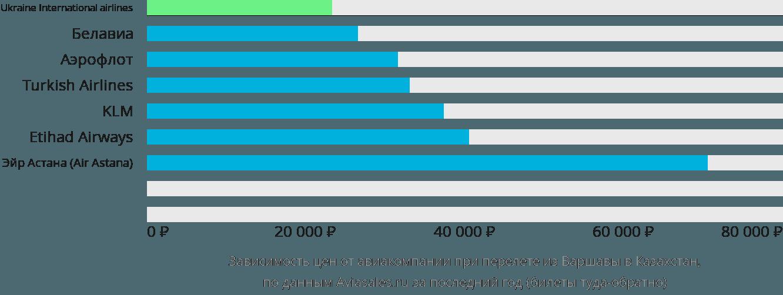 Динамика цен в зависимости от авиакомпании, совершающей перелёт из Варшавы в Казахстан