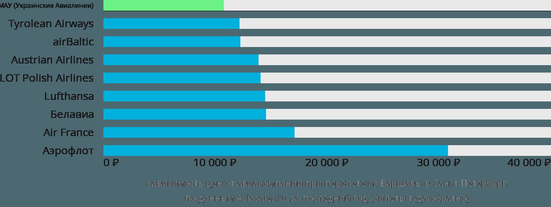 Динамика цен в зависимости от авиакомпании, совершающей перелет из Варшавы в Санкт-Петербург