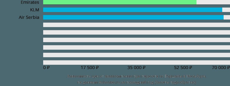 Динамика цен в зависимости от авиакомпании, совершающей перелет из Варшавы в Мельбурн