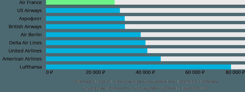 Динамика цен в зависимости от авиакомпании, совершающей перелет из Варшавы в Майами