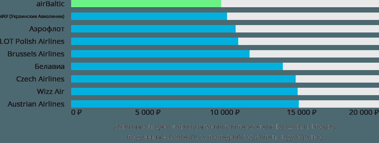Динамика цен в зависимости от авиакомпании, совершающей перелет из Варшавы в Москву