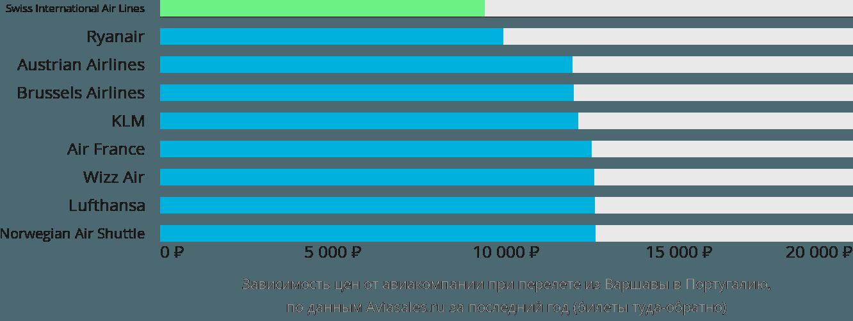 Динамика цен в зависимости от авиакомпании, совершающей перелет из Варшавы в Португалию