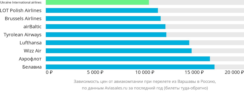 Динамика цен в зависимости от авиакомпании, совершающей перелёт из Варшавы в Россию