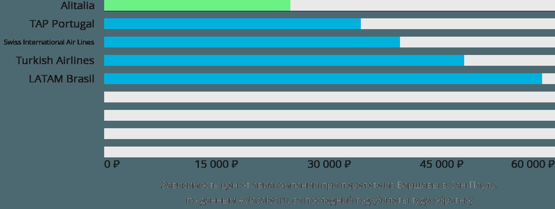 Динамика цен в зависимости от авиакомпании, совершающей перелет из Варшавы в Сан-Паулу