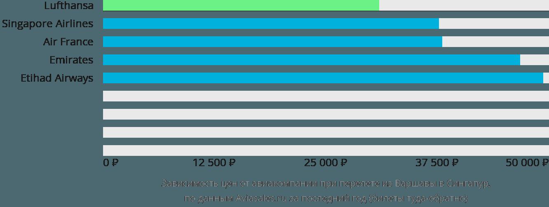 Динамика цен в зависимости от авиакомпании, совершающей перелет из Варшавы в Сингапур