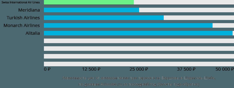Динамика цен в зависимости от авиакомпании, совершающей перелет из Варшавы в Шарм-эль-Шейх