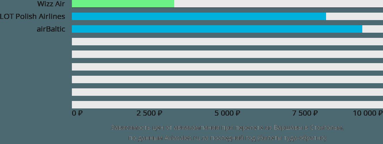 Динамика цен в зависимости от авиакомпании, совершающей перелет из Варшавы в Стокгольм