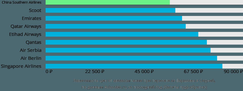 Динамика цен в зависимости от авиакомпании, совершающей перелет из Варшавы в Сидней