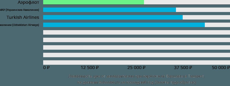 Динамика цен в зависимости от авиакомпании, совершающей перелет из Варшавы в Ташкент