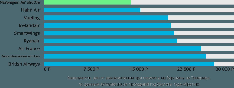 Динамика цен в зависимости от авиакомпании, совершающей перелет из Варшавы на Тенерифе