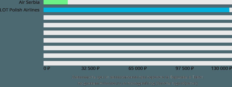Динамика цен в зависимости от авиакомпании, совершающей перелет из Варшавы в Тиват