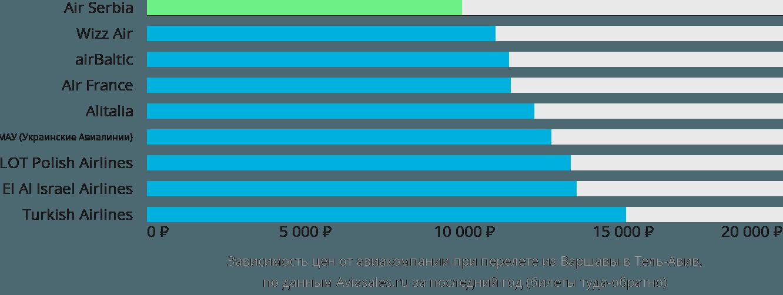 Динамика цен в зависимости от авиакомпании, совершающей перелет из Варшавы в Тель-Авив