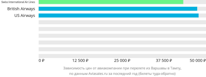 Динамика цен в зависимости от авиакомпании, совершающей перелет из Варшавы в Тампу