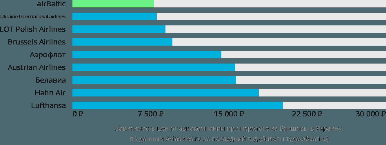Динамика цен в зависимости от авиакомпании, совершающей перелет из Варшавы в Украину