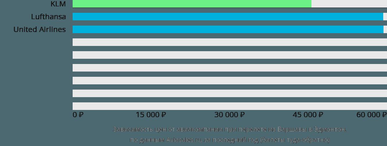 Динамика цен в зависимости от авиакомпании, совершающей перелет из Варшавы в Эдмонтон