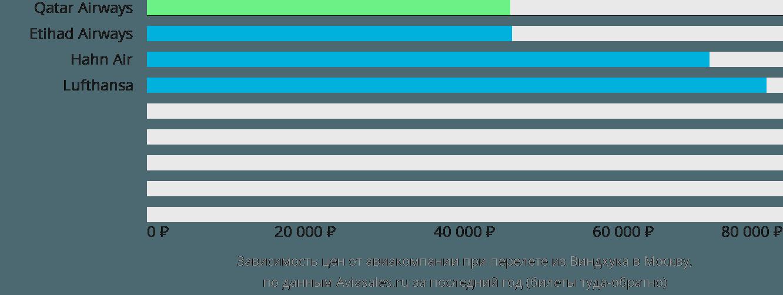 Динамика цен в зависимости от авиакомпании, совершающей перелет из Виндхука в Москву