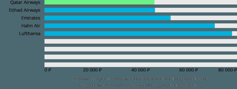 Динамика цен в зависимости от авиакомпании, совершающей перелёт из Виндхука в Россию