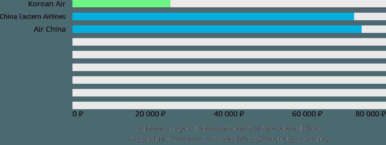 Динамика цен в зависимости от авиакомпании, совершающей перелет из Вэйхая