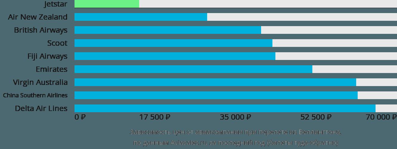 Динамика цен в зависимости от авиакомпании, совершающей перелет из Веллингтона