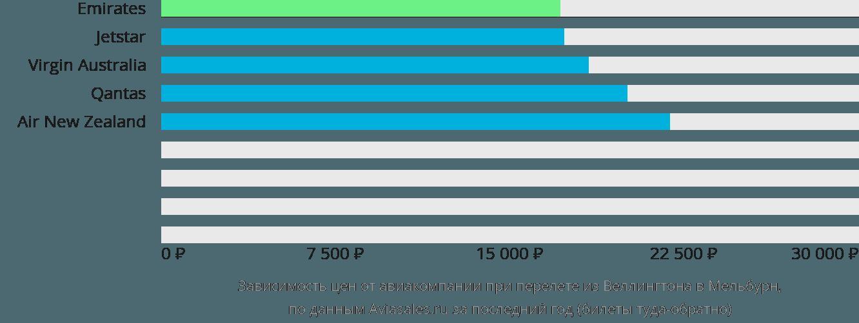 Динамика цен в зависимости от авиакомпании, совершающей перелет из Веллингтона в Мельбурн