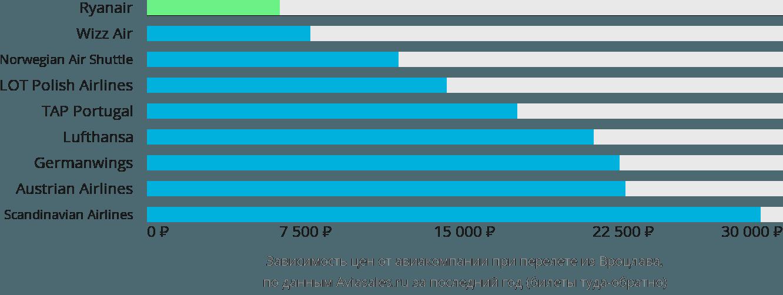 Динамика цен в зависимости от авиакомпании, совершающей перелет из Вроцлава