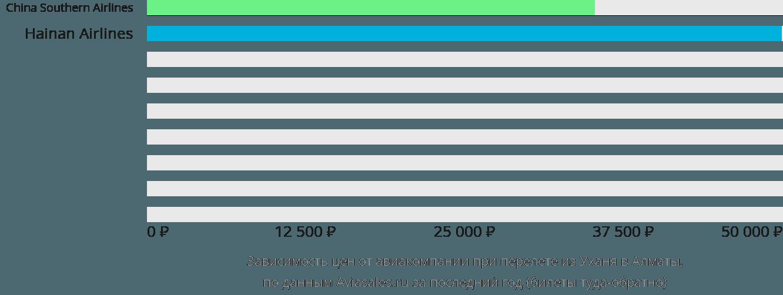 Динамика цен в зависимости от авиакомпании, совершающей перелет из Уханя в Алматы