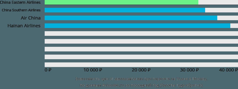 Динамика цен в зависимости от авиакомпании, совершающей перелет из Уханя в Москву