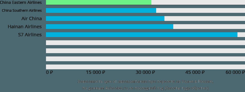 Динамика цен в зависимости от авиакомпании, совершающей перелет из Уханя в Россию